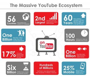 3 Skills That Will Maximize Your YouTube Video Marketing Results