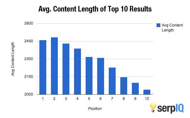 Long form content length