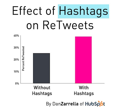 Use hashtags in tweets