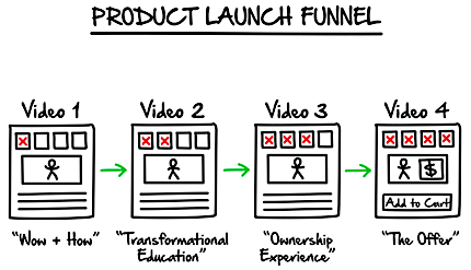 marketing funnel for product launch
