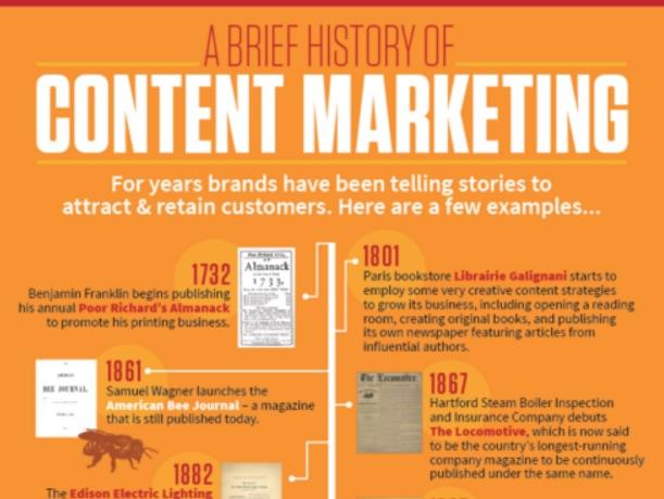 Repurpose content into infographic