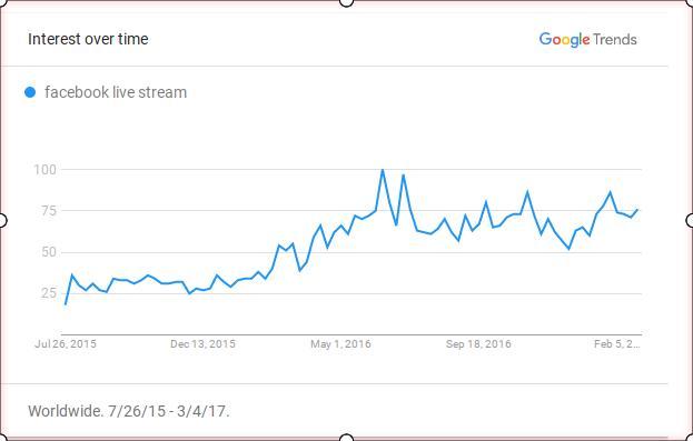 Facebook livestream is growing in popularity